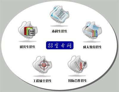 北京物资学院招生网